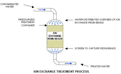 Jtequip Ion Exchange